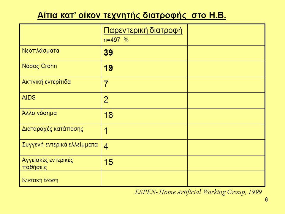 6 Αίτια κατ' οίκον τεχνητής διατροφής στο Η.Β. 15 Αγγειακές εντερικές παθήσεις 4 Συγγενή εντερικά ελλείμματα 1 Διαταραχές κατάποσης 7 Ακτινική εντερίτ