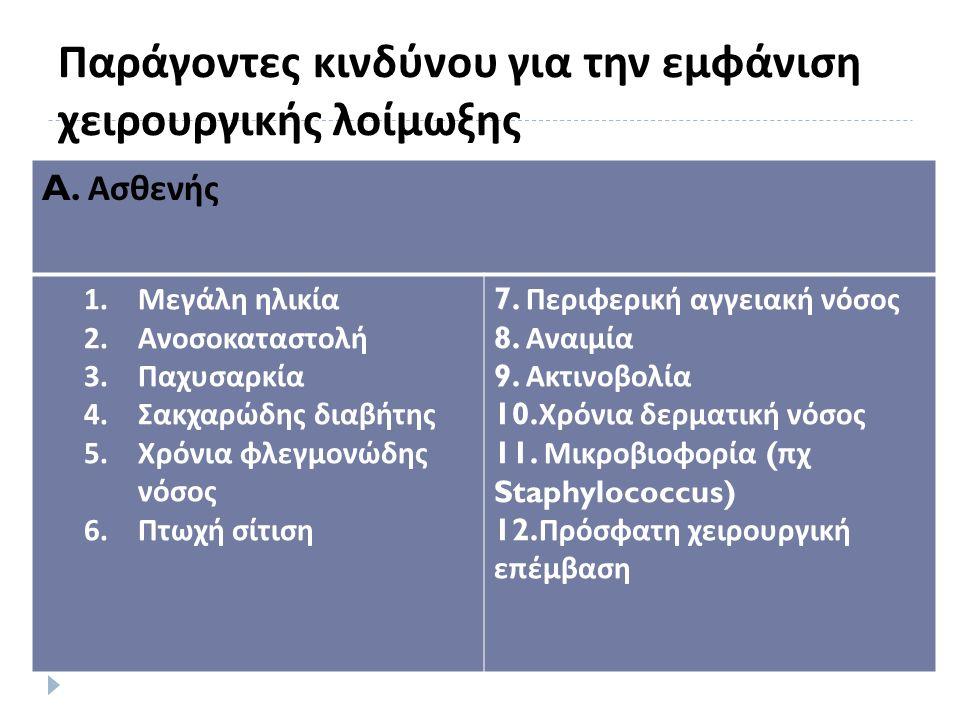 Παράγοντες κινδύνου για την εμφάνιση χειρουργικής λοίμωξης A.