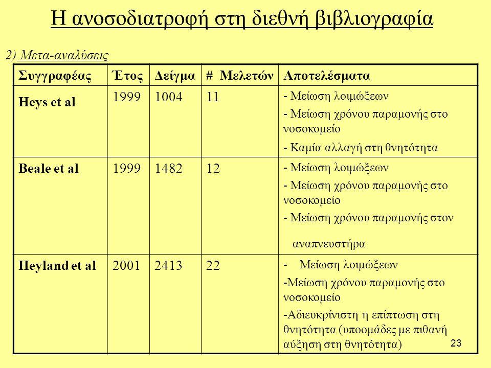 23 Η ανοσοδιατροφή στη διεθνή βιβλιογραφία 2) Μετα-αναλύσεις ΣυγγραφέαςΈτοςΔείγμα# ΜελετώνΑποτελέσματα Heys et al 1999100411 - Μείωση λοιμώξεων - Μείωση χρόνου παραμονής στο νοσοκομείο - Καμία αλλαγή στη θνητότητα Beale et al1999148212 - Μείωση λοιμώξεων - Μείωση χρόνου παραμονής στο νοσοκομείο - Μείωση χρόνου παραμονής στον αναπνευστήρα Heyland et al2001241322 - Μείωση λοιμώξεων -Μείωση χρόνου παραμονής στο νοσοκομείο -Αδιευκρίνιστη η επίπτωση στη θνητότητα (υποομάδες με πιθανή αύξηση στη θνητότητα)