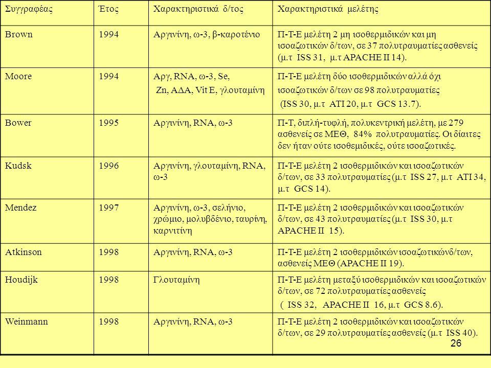 26 ΣυγγραφέαςΈτοςΧαρακτηριστικά δ/τοςΧαρακτηριστικά μελέτης Brown1994Αργινίνη, ω-3, β-καροτένιοΠ-Τ-Ε μελέτη 2 μη ισοθερμιδικών και μη ισοαζωτικών δ/των, σε 37 πολυτραυματίες ασθενείς (μ.τ ISS 31, μ.τ APACHE II 14).