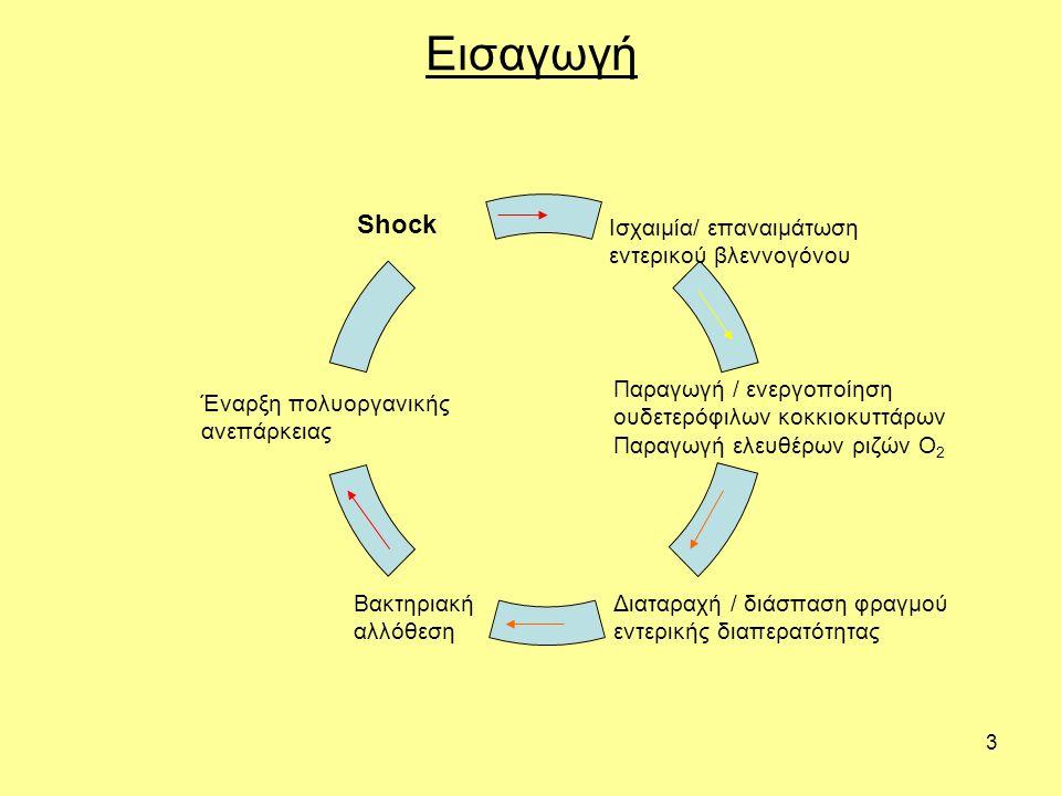 3 Ισχαιμία/ επαναιμάτωση εντερικού βλεννογόνου Παραγωγή / ενεργοποίηση ουδετερόφιλων κοκκιοκυττάρων Παραγωγή ελευθέρων ριζών Ο2 Διαταραχή / διάσπαση φραγμού εντερικής διαπερατότητας Βακτηριακή αλλόθεση Έναρξη πολυοργανικής ανεπάρκειας Shock Εισαγωγή