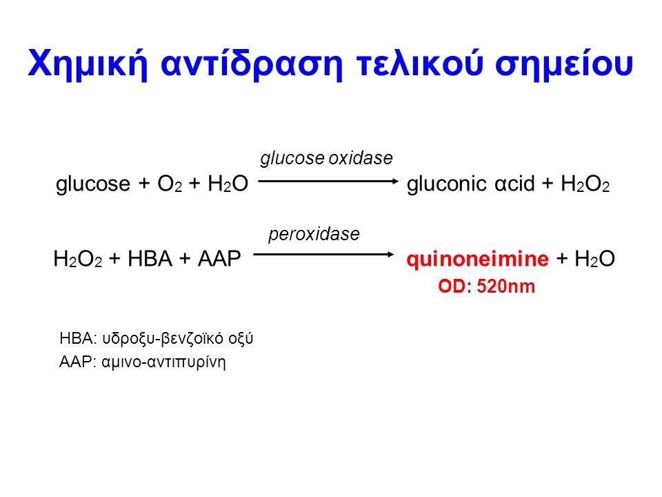 Χημική αντίδραση τελικού σημείου glucose oxidase glucose + O 2 + H 2 O gluconic αcid + H 2 O 2 peroxidase H 2 O 2 + HBA + AAP quinoneimine + H 2 O OD: 520nm HBA: υδροξυ-βενζοϊκό οξύ ΑΑΡ: αμινο-αντιπυρίνη