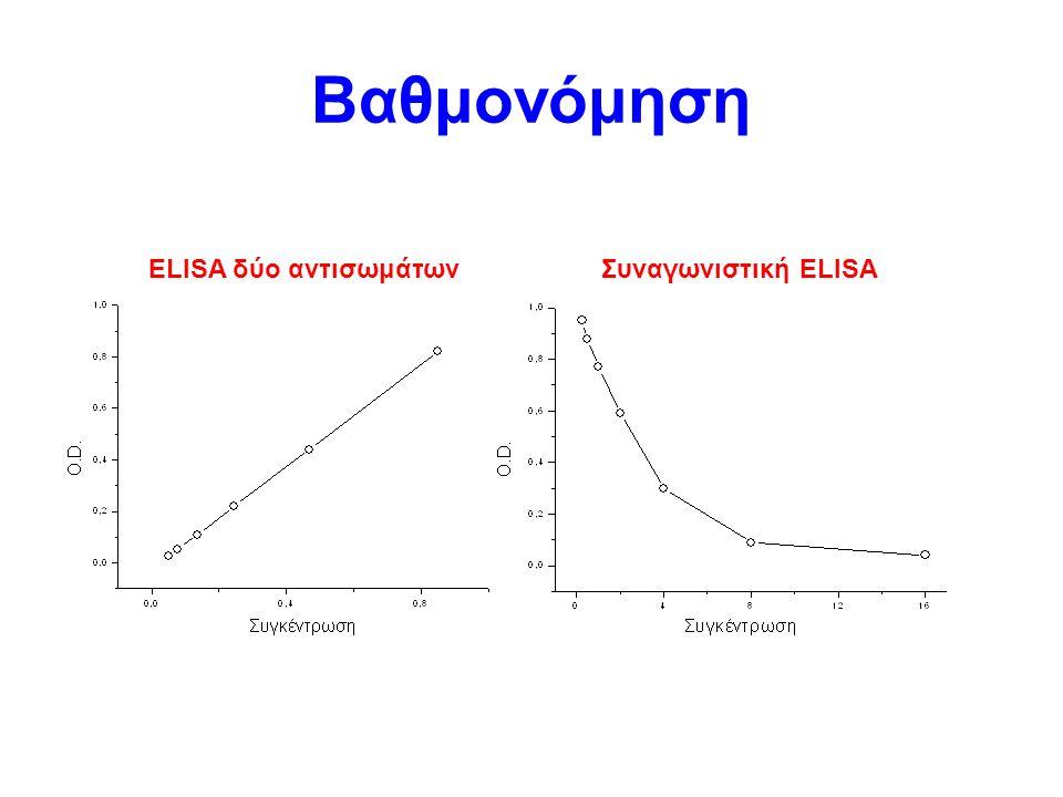 Βαθμονόμηση ELISA δύο αντισωμάτωνΣυναγωνιστική ELISA
