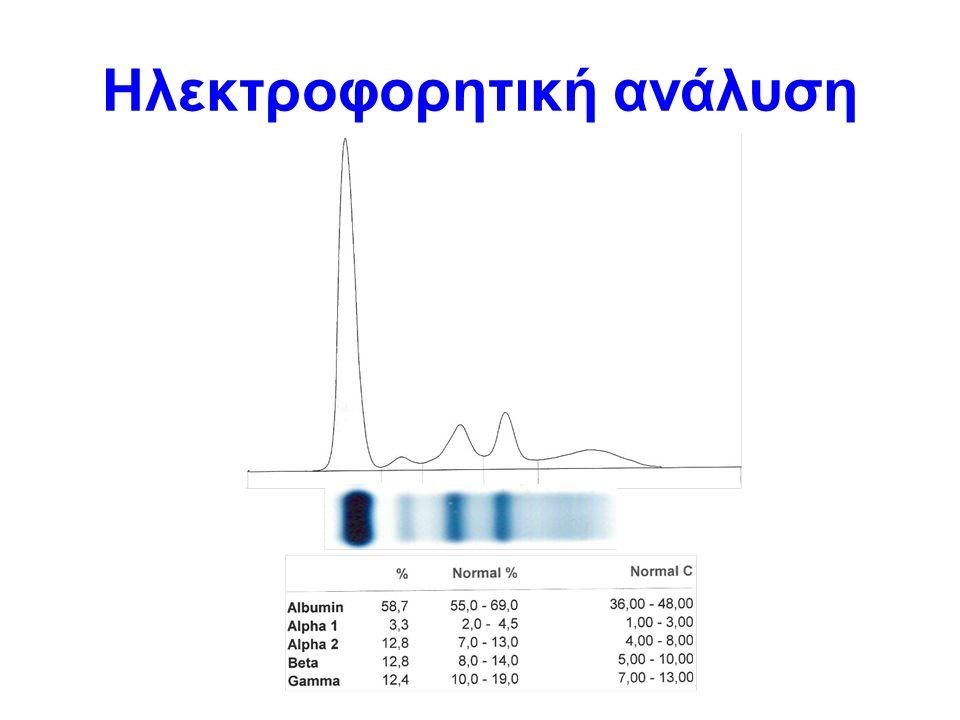 Ηλεκτροφορητική ανάλυση