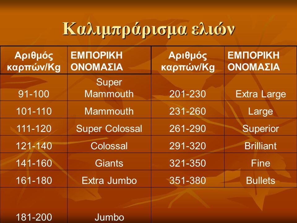 Καλιμπράρισμα ελιών Αριθμός καρπών/Kg ΕΜΠΟΡΙΚΗ ΟΝΟΜΑΣΙΑ Αριθμός καρπών/Kg ΕΜΠΟΡΙΚΗ ΟΝΟΜΑΣΙΑ 91-100 Super Mammouth201-230Extra Large 101-110Mammouth231-260Large 111-120Super Colossal261-290Superior 121-140Colossal291-320Brilliant 141-160Giants321-350Fine 161-180Extra Jumbo351-380Bullets 181-200Jumbo