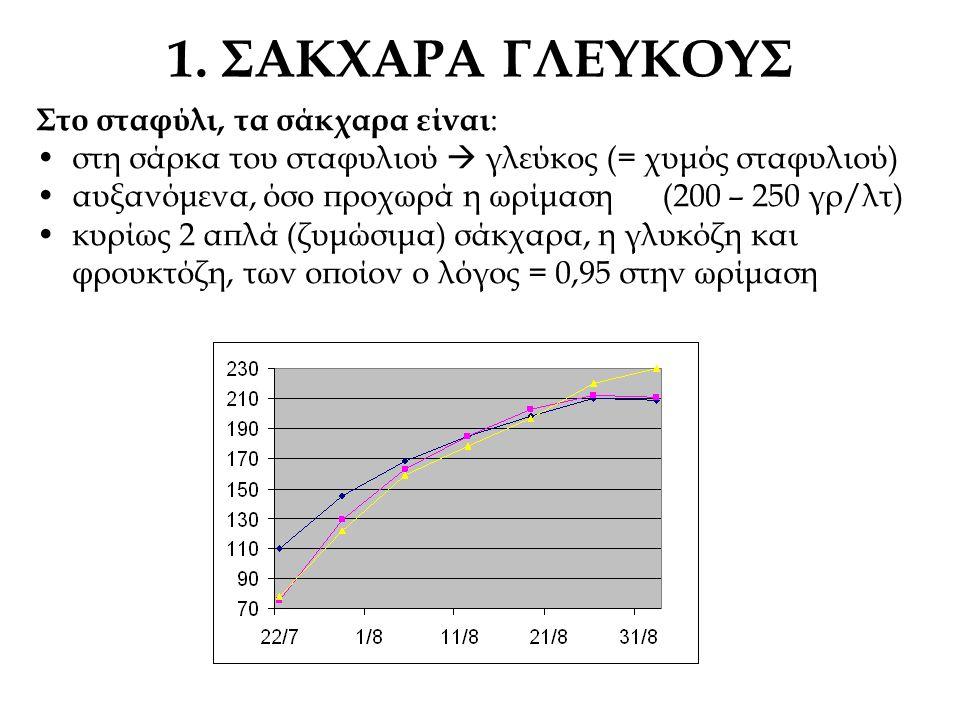1. ΣΑΚΧΑΡΑ ΓΛΕΥΚΟΥΣ Στο σταφύλι, τα σάκχαρα είναι : στη σάρκα του σταφυλιού  γλεύκος (= χυμός σταφυλιού) αυξανόμενα, όσο προχωρά η ωρίμαση (200 – 250