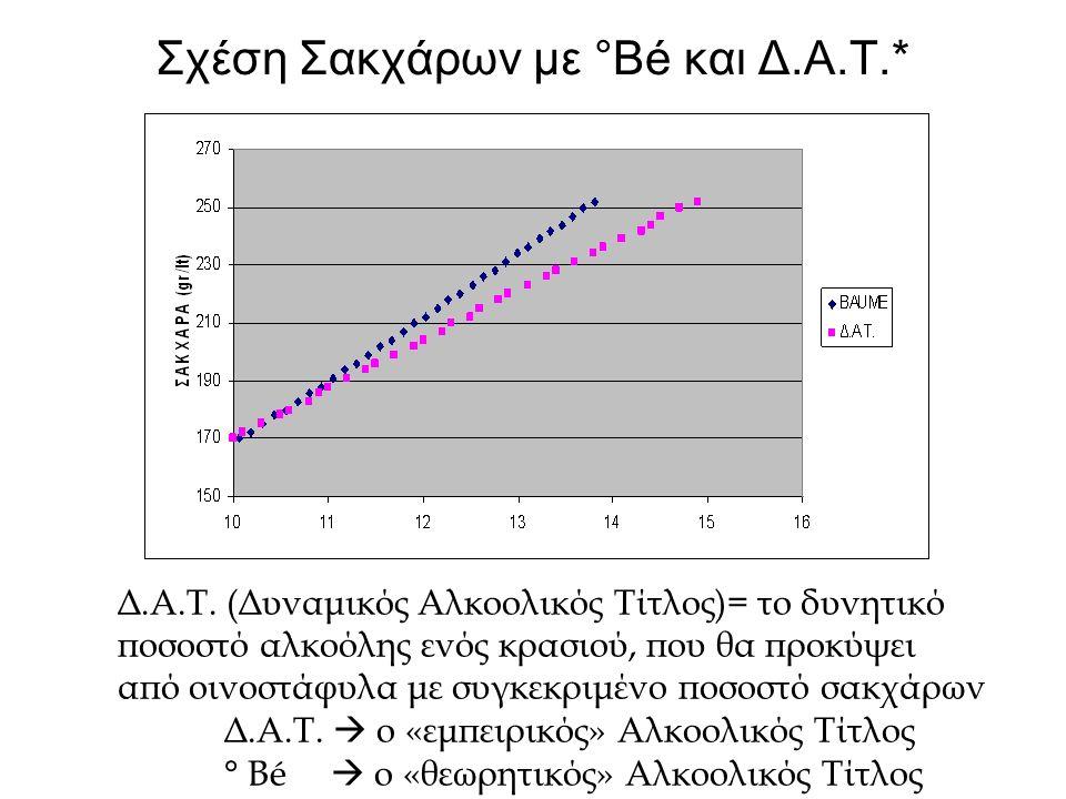 Σχέση Σακχάρων με °Βé και Δ.Α.Τ.* Δ.Α.Τ.
