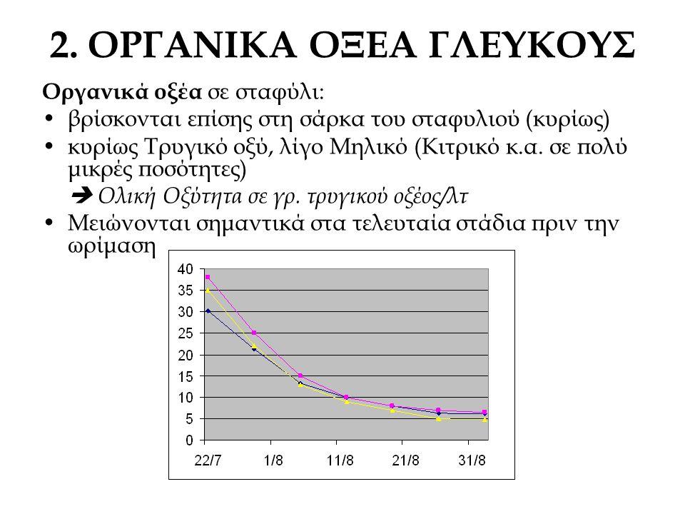 2. ΟΡΓΑΝΙΚΑ ΟΞΕΑ ΓΛΕΥΚΟΥΣ Οργανικά οξέα σε σταφύλι: βρίσκονται επίσης στη σάρκα του σταφυλιού (κυρίως) κυρίως Τρυγικό οξύ, λίγο Μηλικό (Κιτρικό κ.α. σ