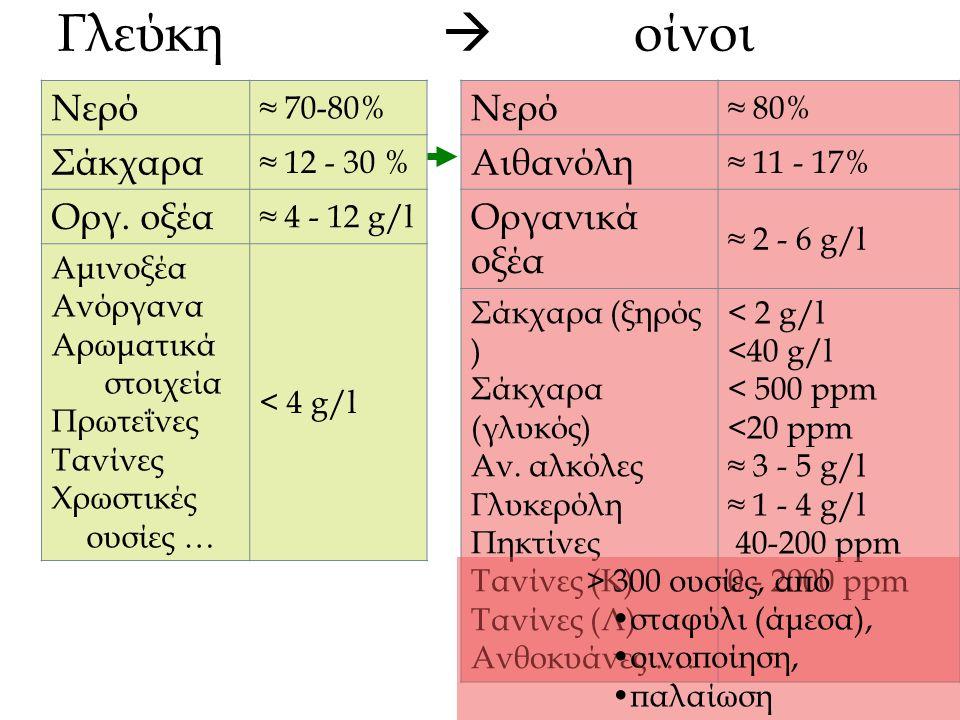 Γλεύκη  οίνοι Νερό ≈ 70-80% Σάκχαρα ≈ 12 - 30 % Οργ.