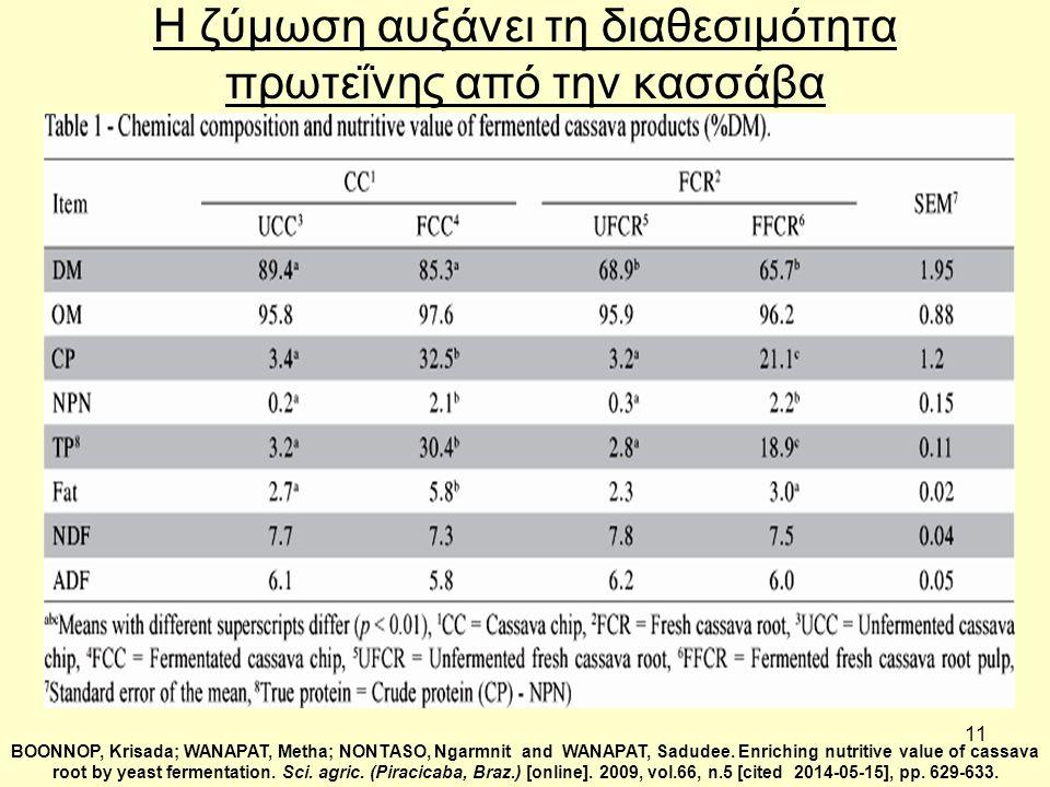 11 Η ζύμωση αυξάνει τη διαθεσιμότητα πρωτεΐνης από την κασσάβα BOONNOP, Krisada; WANAPAT, Metha; NONTASO, Ngarmnit and WANAPAT, Sadudee. Enriching nut