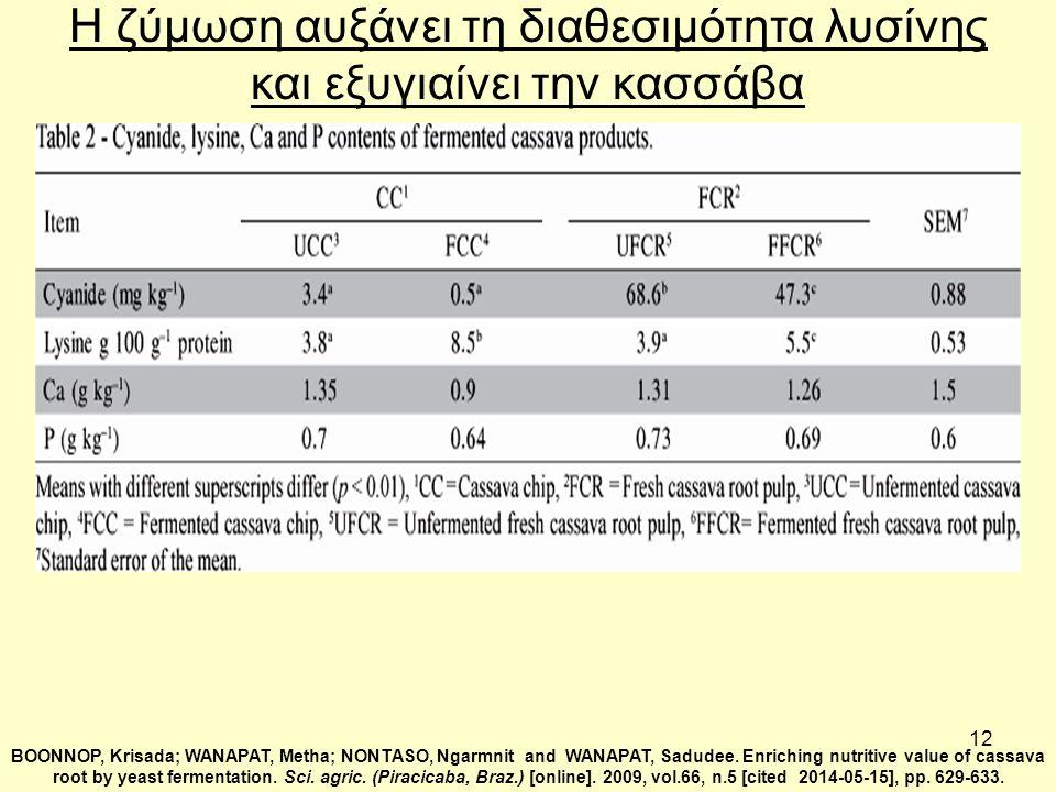 12 Η ζύμωση αυξάνει τη διαθεσιμότητα λυσίνης και εξυγιαίνει την κασσάβα BOONNOP, Krisada; WANAPAT, Metha; NONTASO, Ngarmnit and WANAPAT, Sadudee.