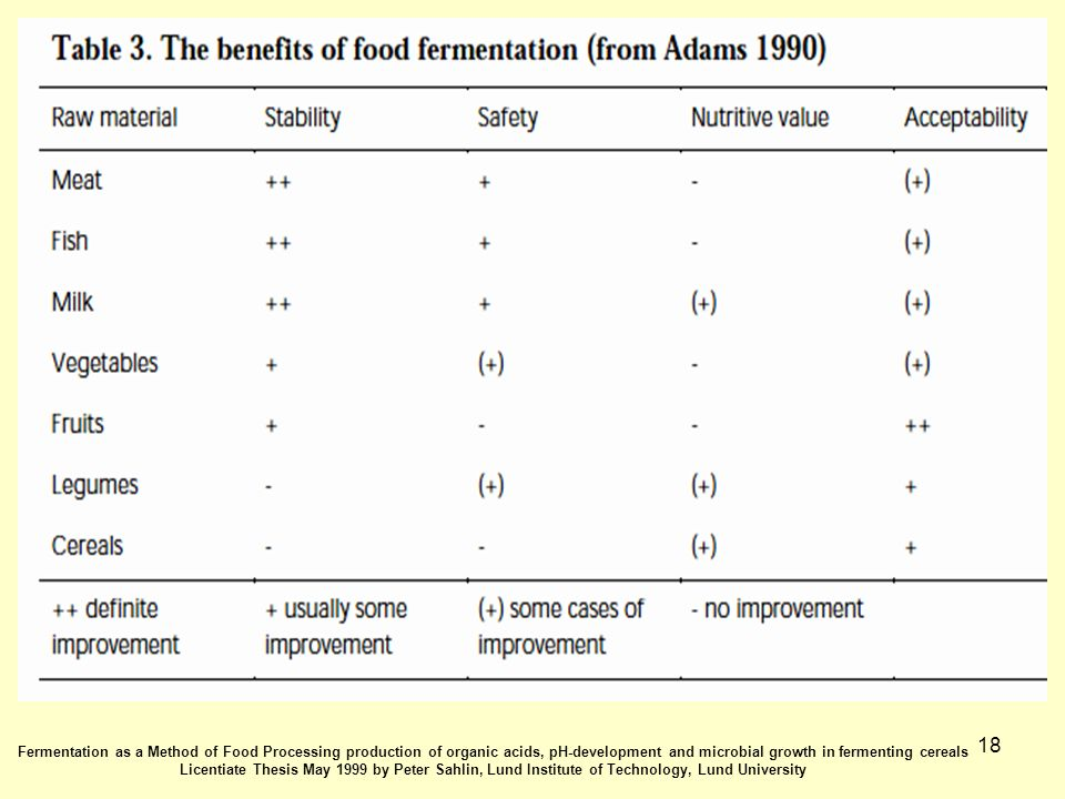 18 Fermentation as a Method of Food Processing production of organic acids, pH-development and microbial growth in fermenting cereals Licentiate Thesis May 1999 by Peter Sahlin, Lund Institute of Technology, Lund University