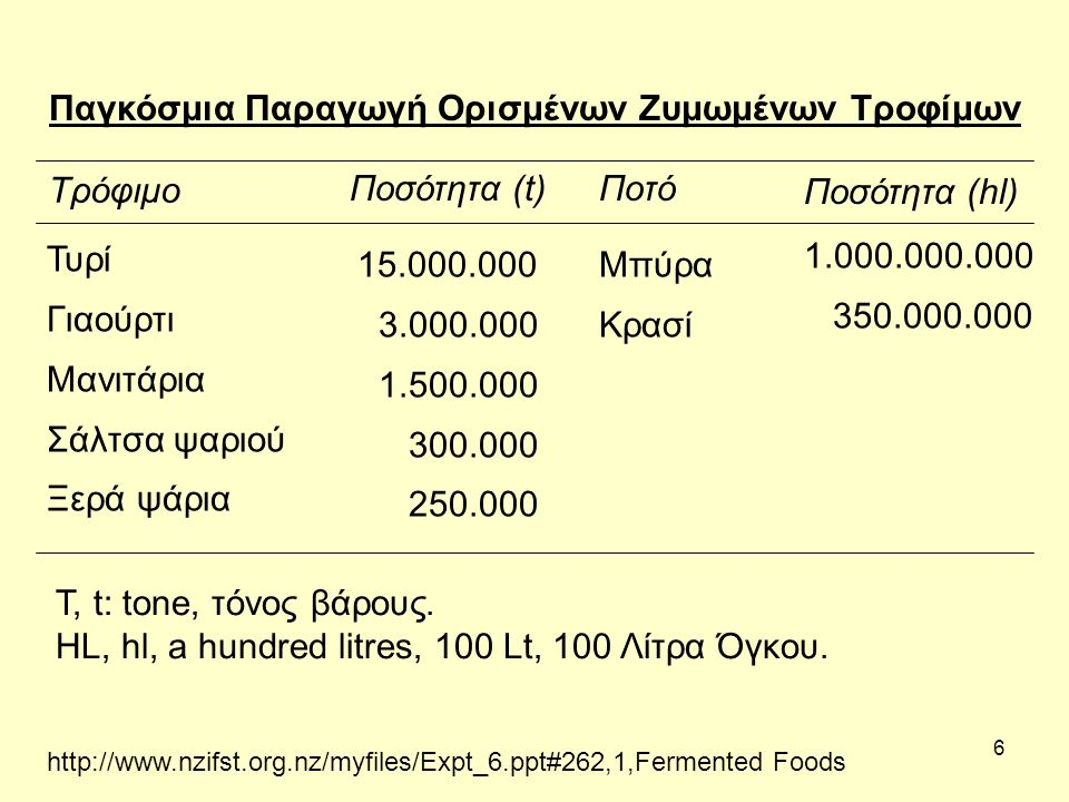 6 Παγκόσμια Παραγωγή Ορισμένων Ζυμωμένων Τροφίμων Τρόφιμο Ποσότητα (t)Ποτό Ποσότητα (hl) Τυρί Γιαούρτι Μανιτάρια Σάλτσα ψαριού Ξερά ψάρια 15.000.000 3.000.000 1.500.000 300.000 250.000 Μπύρα Κρασί 1.000.000.000 350.000.000 T, t: tone, τόνος βάρους.