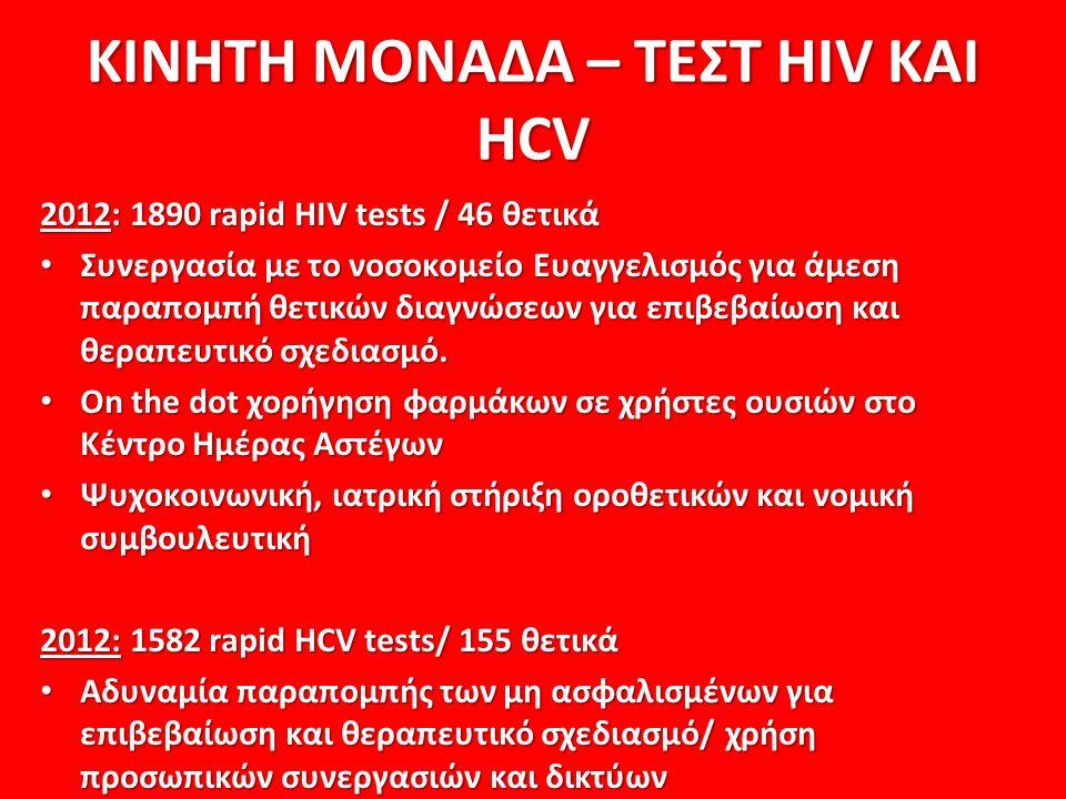 ΚΙΝΗΤΗ ΜΟΝΑΔΑ – ΤΕΣΤ HIV KAI HCV 2012: 1890 rapid HIV tests / 46 θετικά Συνεργασία με το νοσοκομείο Ευαγγελισμός για άμεση παραπομπή θετικών διαγνώσεων για επιβεβαίωση και θεραπευτικό σχεδιασμό.