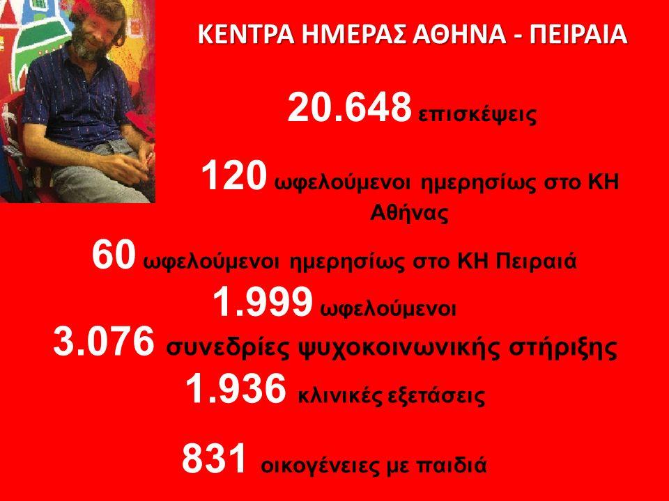 ΚΕΝΤΡΑ ΗΜΕΡΑΣ ΑΘΗΝΑ - ΠΕΙΡΑΙΑ 1.999 ωφελούμενοι 120 ωφελούμενοι ημερησίως στο ΚΗ Αθήνας 3.076 συνεδρίες ψυχοκοινωνικής στήριξης 20.648 επισκέψεις 60 ωφελούμενοι ημερησίως στο ΚΗ Πειραιά 1.936 κλινικές εξετάσεις 831 οικογένειες με παιδιά