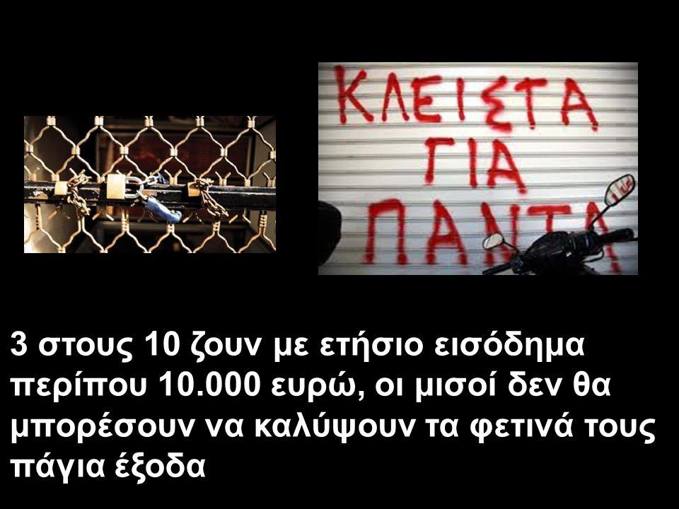 3 στους 10 ζουν με ετήσιο εισόδημα περίπου 10.000 ευρώ, οι μισοί δεν θα μπορέσουν να καλύψουν τα φετινά τους πάγια έξοδα
