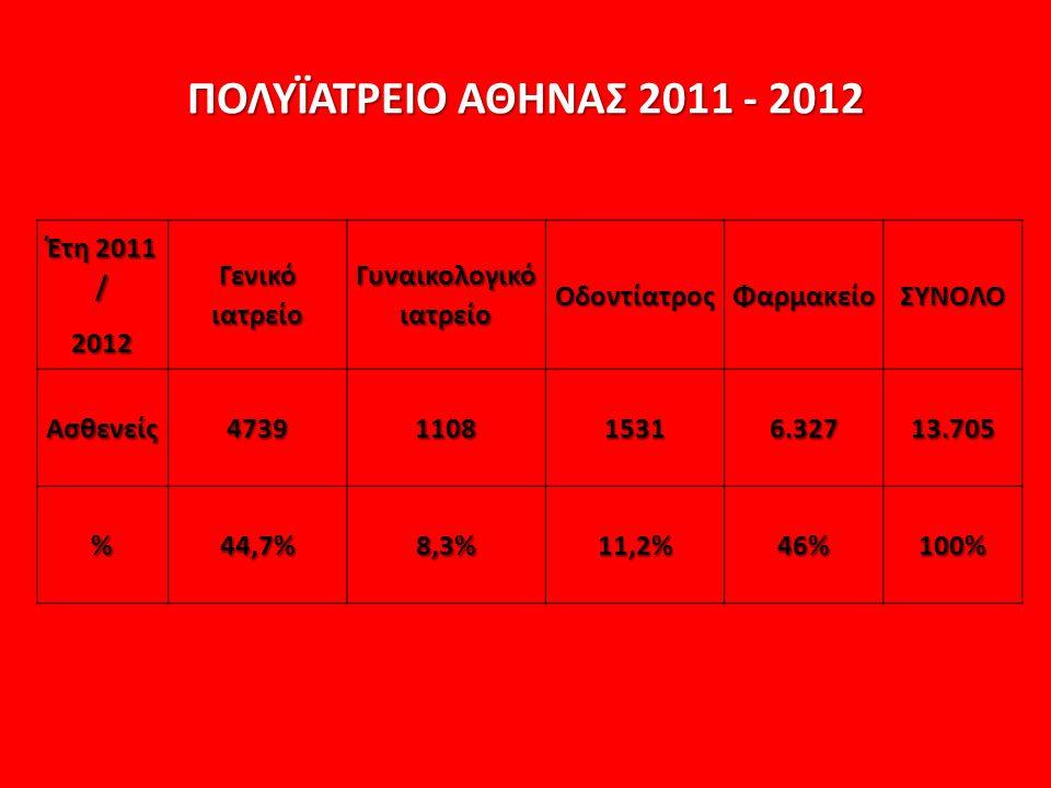 Έτη 2011 / 2012 Γενικό ιατρείο Γυναικολογικό ιατρείο ΟδοντίατροςΦαρμακείοΣΥΝΟΛΟ Ασθενείς4739110815316.32713.705 %44,7%8,3%11,2%46%100% ΠΟΛΥΪΑΤΡΕΙΟ ΑΘΗΝΑΣ 2011 - 2012