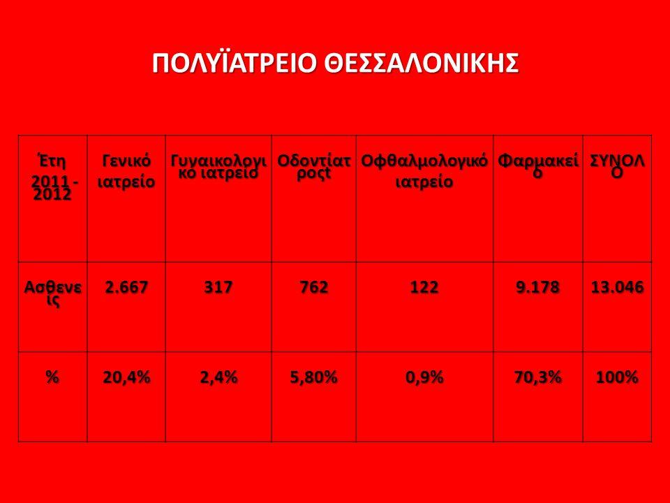 ΠΟΛΥΪΑΤΡΕΙΟ ΘΕΣΣΑΛΟΝΙΚΗΣ Έτη 2011 - 2012 2011 - 2012Γενικόιατρείο Γυναικολογι κό ιατρείο Οδοντίατ ροςt Οφθαλμολογικόιατρείο Φαρμακεί ο ΣΥΝΟΛ Ο Ασθενε ίς 2.667 317 762 122 9.178 13.046 %20,4%2,4%5,80%0,9%70,3%100%
