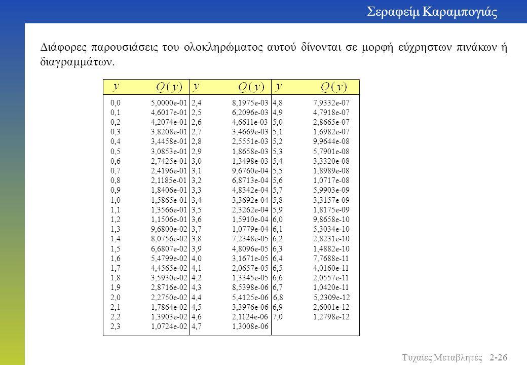Διάφορες παρουσιάσεις του ολοκληρώματος αυτού δίνονται σε μορφή εύχρηστων πινάκων ή διαγραμμάτων. 0,05,0000e-01 2,48,1975e-034,87,9332e-07 0,14,6017e-