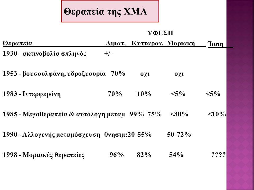 Θεραπεία της ΧΜΛ ΥΦΕΣΗ Θεραπεία Αιματ. Κυτταρογ. Μοριακή 1930 - ακτινοβολία σπληνός+/- 1953 - βουσουλφάνη, υδροξυουρία 70% οχι οχιοχι 1983 - Ιντερφερό