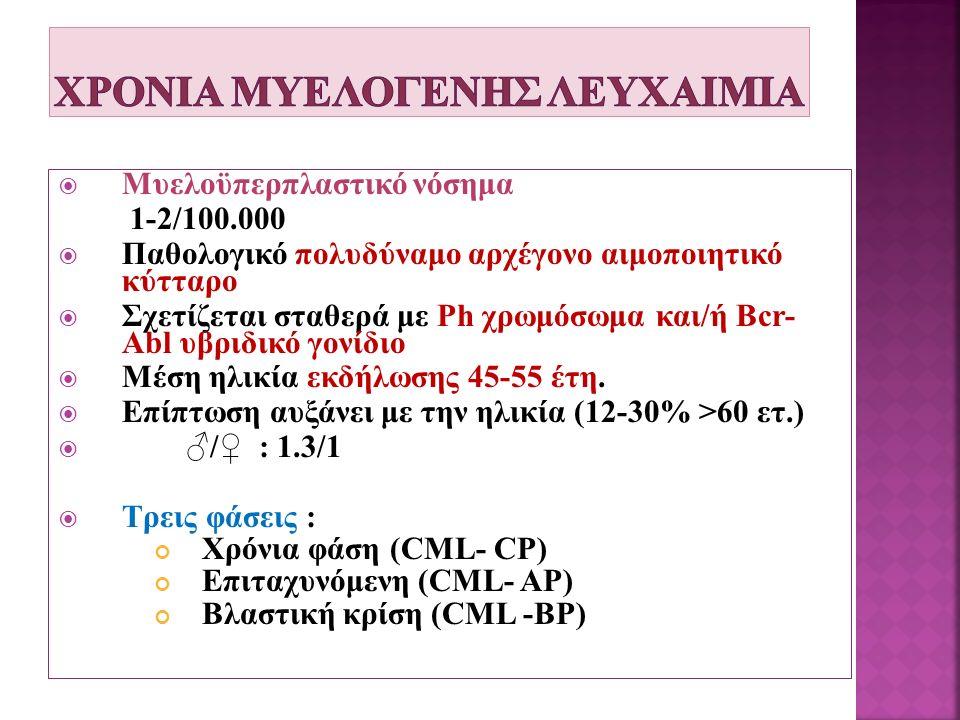 Μυελοϋπερπλαστικό νόσημα 1-2/100.000  Παθολογικό πολυδύναμο αρχέγονο αιμοποιητικό κύτταρο  Σχετίζεται σταθερά με Ph χρωμόσωμα και/ή Bcr- Abl υβριδικό γονίδιο  Μέση ηλικία εκδήλωσης 45-55 έτη.