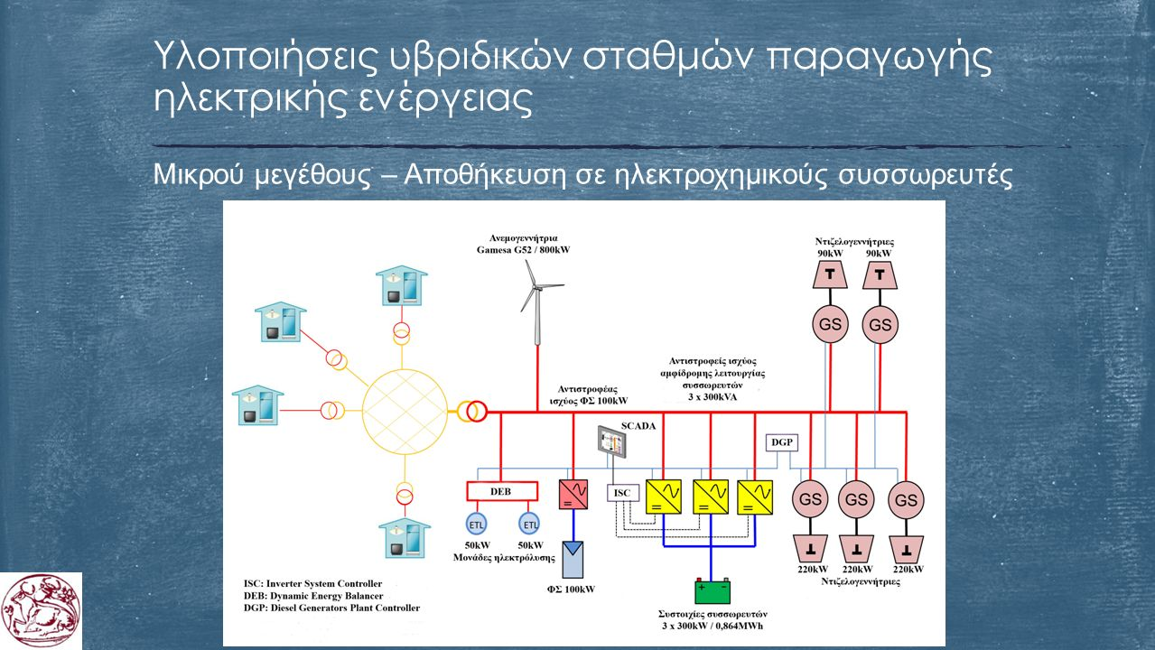 Μικρού μεγέθους – Αποθήκευση σε ηλεκτροχημικούς συσσωρευτές Υλοποιήσεις υβριδικών σταθμών παραγωγής ηλεκτρικής ενέργειας