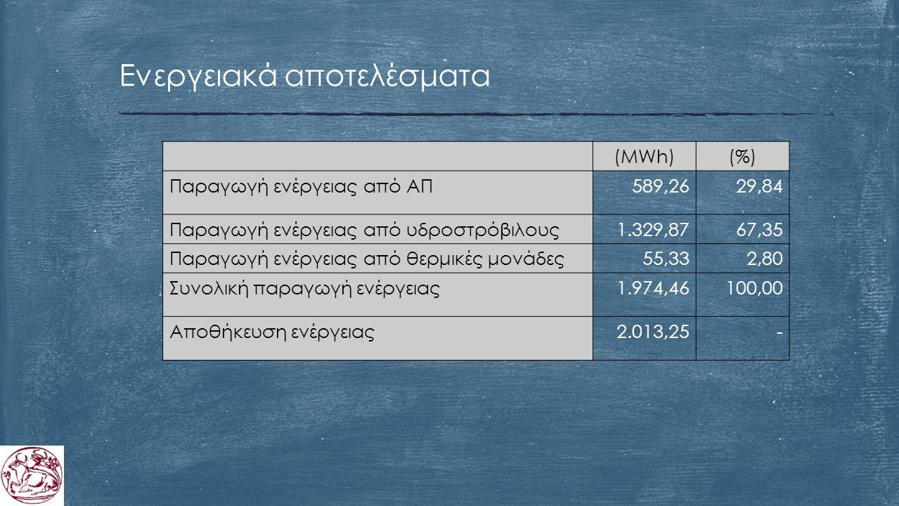 (MWh) (%) Παραγωγή ενέργειας από ΑΠ589,2629,84 Παραγωγή ενέργειας από υδροστρόβιλους1.329,8767,35 Παραγωγή ενέργειας από θερμικές μονάδες55,332,80 Συνολική παραγωγή ενέργειας1.974,46100,00 Αποθήκευση ενέργειας2.013,25- Ενεργειακά αποτελέσματα