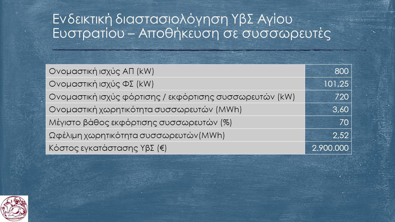 Ενδεικτική διαστασιολόγηση ΥβΣ Αγίου Ευστρατίου – Αποθήκευση σε συσσωρευτές Ονομαστική ισχύς ΑΠ (kW)800 Ονομαστική ισχύς ΦΣ (kW)101,25 Ονομαστική ισχύς φόρτισης / εκφόρτισης συσσωρευτών (kW)720 Ονομαστική χωρητικότητα συσσωρευτών (MWh)3,60 Μέγιστο βάθος εκφόρτισης συσσωρευτών (%)70 Ωφέλιμη χωρητικότητα συσσωρευτών(MWh)2,52 Κόστος εγκατάστασης ΥβΣ (€)2.900.000