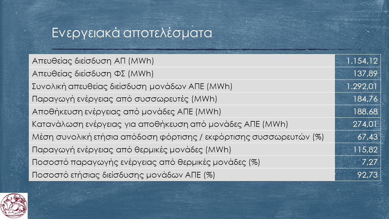 Ενεργειακά αποτελέσματα Απευθείας διείσδυση ΑΠ (MWh)1.154,12 Απευθείας διείσδυση ΦΣ (MWh)137,89 Συνολική απευθείας διείσδυση μονάδων ΑΠΕ (MWh)1.292,01 Παραγωγή ενέργειας από συσσωρευτές (MWh)184,76 Αποθήκευση ενέργειας από μονάδες ΑΠΕ (MWh)188,68 Κατανάλωση ενέργειας για αποθήκευση από μονάδες ΑΠΕ (MWh)274,01 Μέση συνολική ετήσια απόδοση φόρτισης / εκφόρτισης συσσωρευτών (%)67,43 Παραγωγή ενέργειας από θερμικές μονάδες (MWh)115,82 Ποσοστό παραγωγής ενέργειας από θερμικές μονάδες (%)7,27 Ποσοστό ετήσιας διείσδυσης μονάδων ΑΠΕ (%)92,73