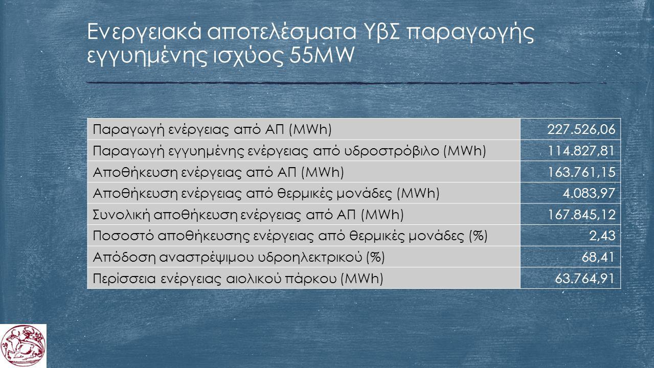 Ενεργειακά αποτελέσματα ΥβΣ παραγωγής εγγυημένης ισχύος 55MW Παραγωγή ενέργειας από ΑΠ (MWh)227.526,06 Παραγωγή εγγυημένης ενέργειας από υδροστρόβιλο