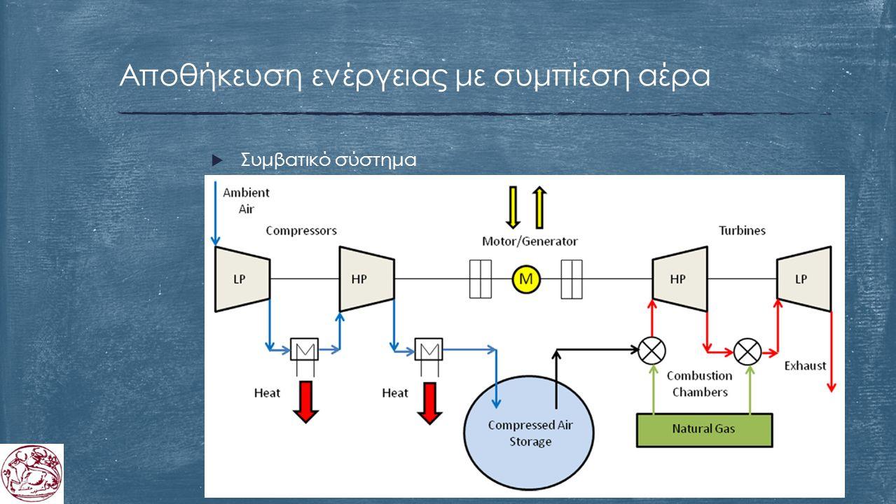 Αποθήκευση ενέργειας με συμπίεση αέρα  Συμβατικό σύστημα