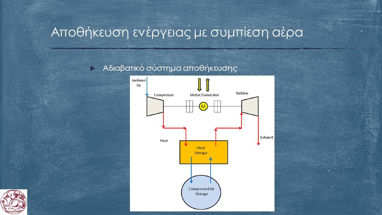 Αποθήκευση ενέργειας με συμπίεση αέρα  Αδιαβατικό σύστημα αποθήκευσης