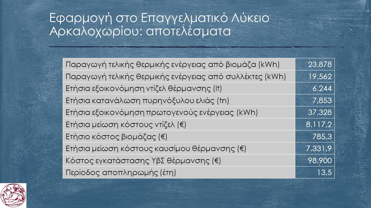 Εφαρμογή στο Επαγγελματικό Λύκειο Αρκαλοχωρίου: αποτελέσματα Παραγωγή τελικής θερμικής ενέργειας από βιομάζα (kWh)23.878 Παραγωγή τελικής θερμικής ενέργειας από συλλέκτες (kWh)19.562 Ετήσια εξοικονόμηση ντίζελ θέρμανσης (lt)6.244 Ετήσια κατανάλωση πυρηνόξυλου ελιάς (tn)7,853 Ετήσια εξοικονόμηση πρωτογενούς ενέργειας (kWh)37.328 Ετήσια μείωση κόστους ντίζελ (€)8.117,2 Ετήσιο κόστος βιομάζας (€)785,3 Ετήσια μείωση κόστους καυσίμου θέρμανσης (€)7.331,9 Κόστος εγκατάστασης ΥβΣ θέρμανσης (€)98.900 Περίοδος αποπληρωμής (έτη)13,5