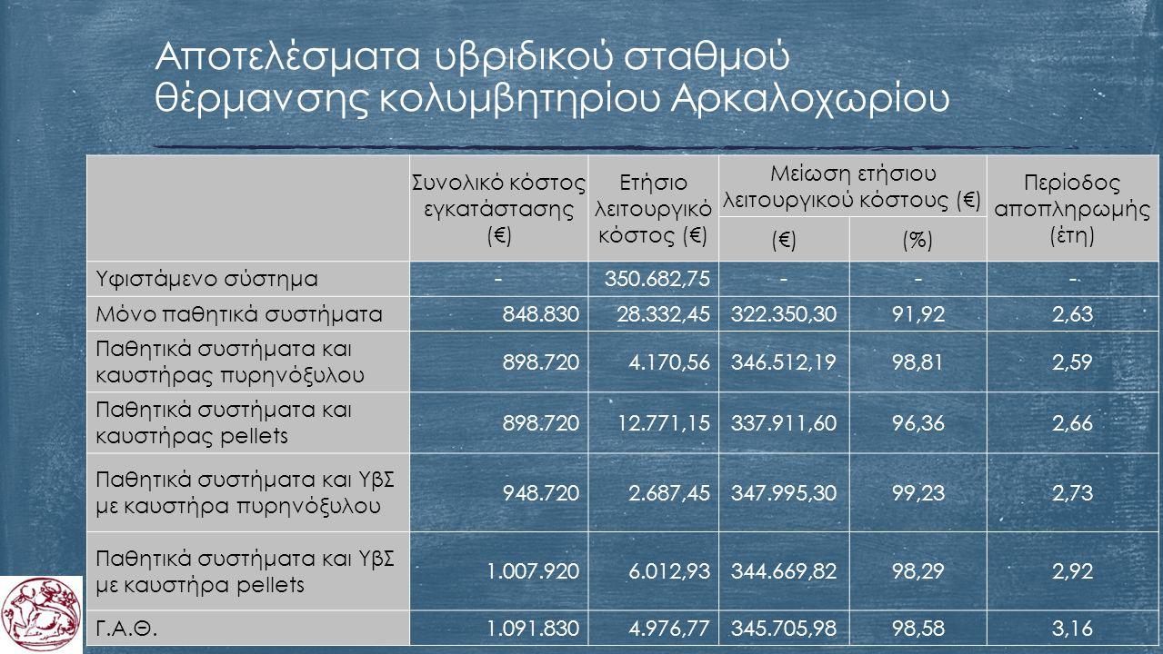 Αποτελέσματα υβριδικού σταθμού θέρμανσης κολυμβητηρίου Αρκαλοχωρίου Συνολικό κόστος εγκατάστασης (€) Ετήσιο λειτουργικό κόστος (€) Μείωση ετήσιου λειτουργικού κόστους (€) Περίοδος αποπληρωμής (έτη) (€)(%) Υφιστάμενο σύστημα-350.682,75--- Μόνο παθητικά συστήματα848.83028.332,45322.350,3091,922,63 Παθητικά συστήματα και καυστήρας πυρηνόξυλου 898.7204.170,56346.512,1998,812,59 Παθητικά συστήματα και καυστήρας pellets 898.72012.771,15337.911,6096,362,66 Παθητικά συστήματα και ΥβΣ με καυστήρα πυρηνόξυλου 948.7202.687,45347.995,3099,232,73 Παθητικά συστήματα και ΥβΣ με καυστήρα pellets 1.007.9206.012,93344.669,8298,292,92 Γ.Α.Θ.1.091.8304.976,77345.705,9898,583,16