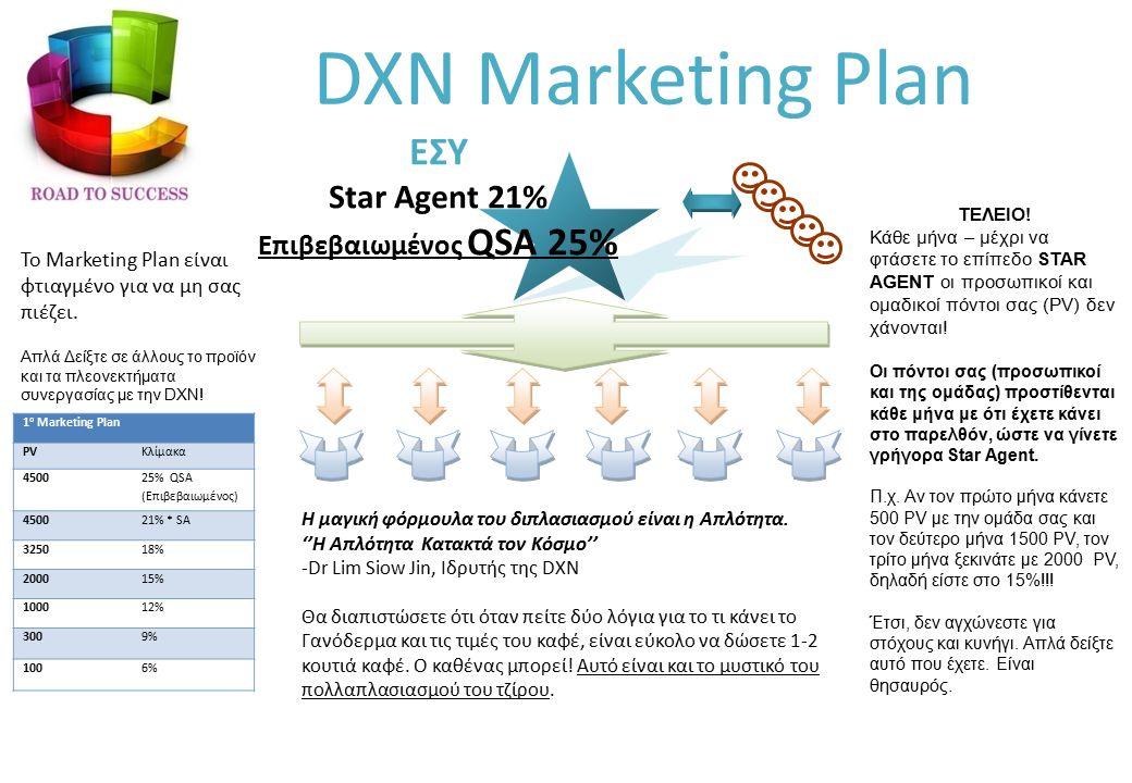 1 ο Marketing Plan PVΚλίμακα 4500 25% QSA (Επιβεβαιωμένος) 450021% * SA 325018% 200015% 100012% 3009% 1006% ΕΣΥ Star Agent 21% Επιβεβαιωμένος QSA 25% DXN Marketing Plan Το Marketing Plan είναι φτιαγμένο για να μη σας πιέζει.