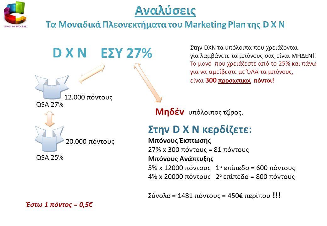 QSA 27% QSA 25% 20.000 πόντους 12.000 πόντους ΕΣΥ 27% Στην D X N κερδίζετε: Μπόνους Έκπτωσης 27% x 300 πόντους = 81 πόντους Μπόνους Ανάπτυξης 5% x 12000 πόντους 1 ο επίπεδο = 600 πόντους 4% x 20000 πόντους 2 ο επίπεδο = 800 πόντους Σύνολο = 1481 πόντους = 450€ περίπου !!.