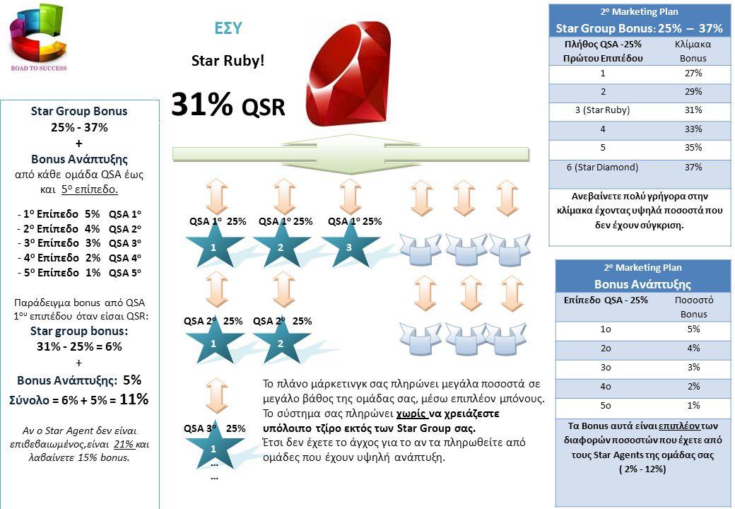 2 ο Marketing Plan Star Group Bonus : 25% – 37% Πλήθος QSA -25% Πρώτου Επιπέδου Κλίμακα Bonus 127% 229% 3 (Star Ruby)31% 433% 535% 6 (Star Diamond)37% Ανεβαίνετε πολύ γρήγορα στην κλίμακα έχοντας υψηλά ποσοστά που δεν έχουν σύγκριση.