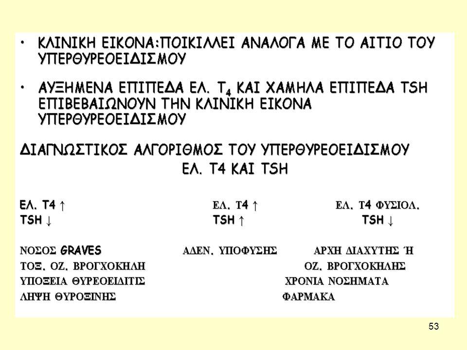53 ΔΙΑΓΝΩΣΗ ΥΠΕΡΘΥΡΕΟΕΙΔΙΣΜΟΥ