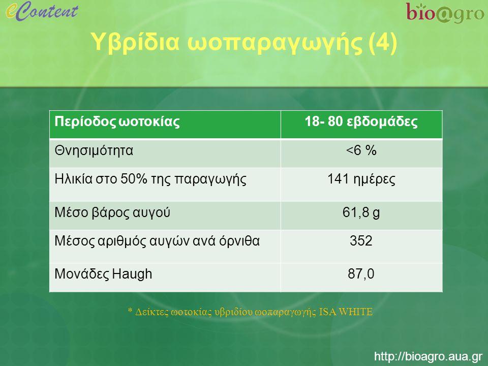 http://bioagro.aua.gr Υβρίδια ωοπαραγωγής (4) Περίοδος ωοτοκίας18- 80 εβδομάδες Θνησιμότητα<6 % Ηλικία στο 50% της παραγωγής141 ημέρες Μέσο βάρος αυγού61,8 g Μέσος αριθμός αυγών ανά όρνιθα352 Μονάδες Haugh87,0 * Δείκτες ωοτοκίας υβριδίου ωοπαραγωγής ISA WHITE