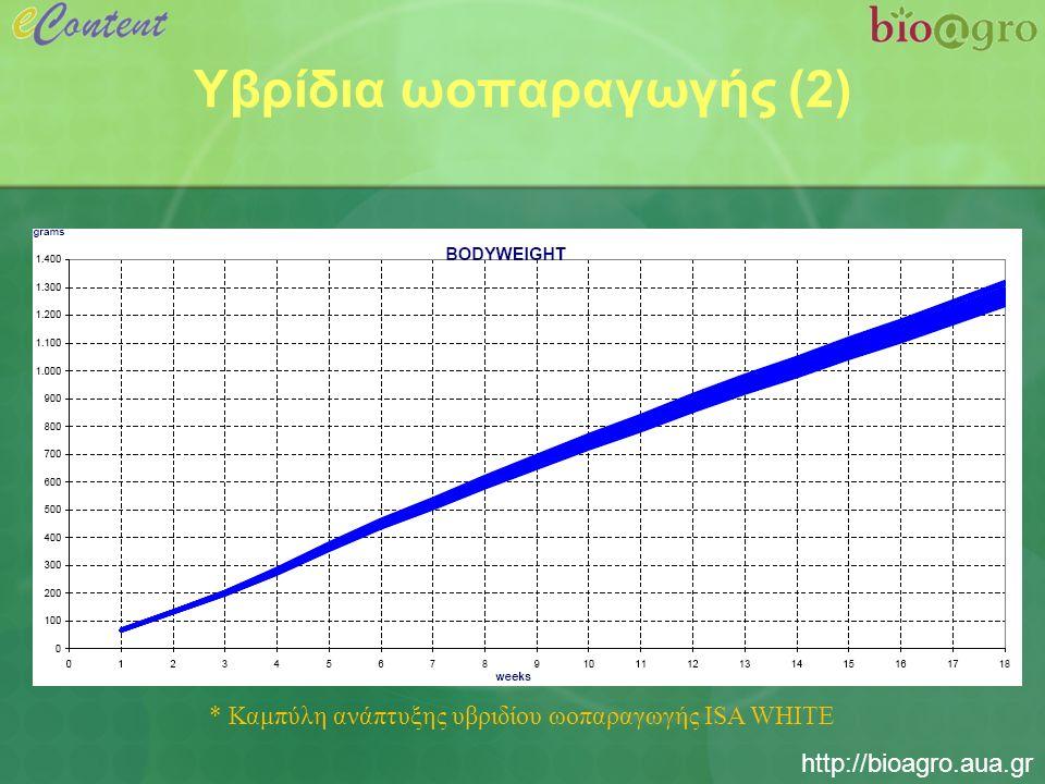 http://bioagro.aua.gr Υβρίδια ωοπαραγωγής (3) * Δείκτες παραγωγής υβριδίου ωοπαραγωγής ISA WHITE