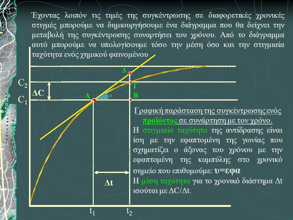 Γραφική παράσταση της συγκέντρωσης ενός προϊόντος σε συνάρτηση με τον χρόνο.