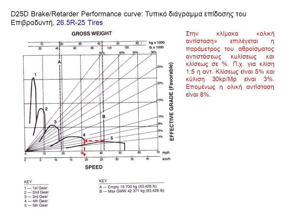 D25D Brake/Retarder Performance curve: Τυπικό διάγραμμα επίδοσης του Επιβραδυντή, 26.5R-25 Tires Στην κλίμακα «ολική αντίσταση» επιλέγεται η παράμετρος του αθροίσματος αντιστάσεως κυλίσεως και κλίσεως σε %.