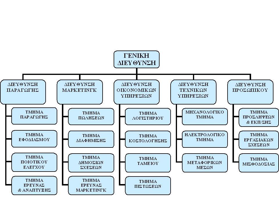 Η λειτουργική δομή αποτελείται από τμήματα όπως το marketing, η παραγωγή και το χρηματοοικονομικό.