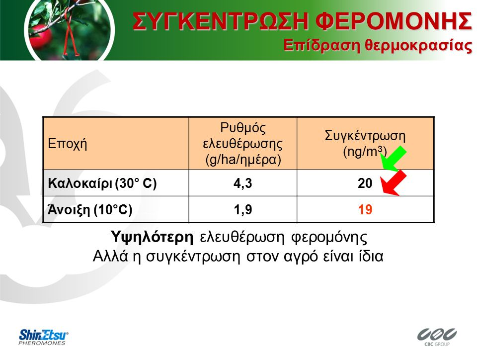 Υψηλότερη ελευθέρωση φερομόνης Αλλά η συγκέντρωση στον αγρό είναι ίδια Εποχή Ρυθμός ελευθέρωσης (g/ha/ημέρα) Συγκέντρωση (ng/m 3 ) Καλοκαίρι (30° C)4,320 Άνοιξη (10°C)1,919 ΣΥΓΚΕΝΤΡΩΣΗ ΦΕΡΟΜΟΝΗΣ Επίδραση θερμοκρασίας