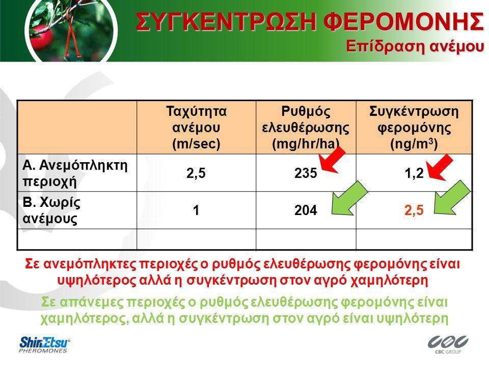 Ταχύτητα ανέμου (m/sec) Ρυθμός ελευθέρωσης (mg/hr/ha) Συγκέντρωση φερομόνης (ng/m 3 ) A. Ανεμόπληκτη περιοχή 2,52351,2 B. Χωρίς ανέμους 12042,5 Σε ανε