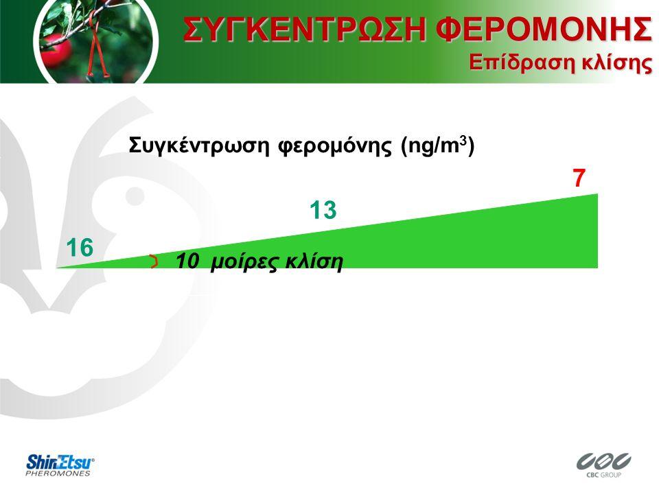 Συγκέντρωση φερομόνης (ng/m 3 ) 16 10 μοίρες κλίση 13 7 ΣΥΓΚΕΝΤΡΩΣΗ ΦΕΡΟΜΟΝΗΣ Επίδραση κλίσης