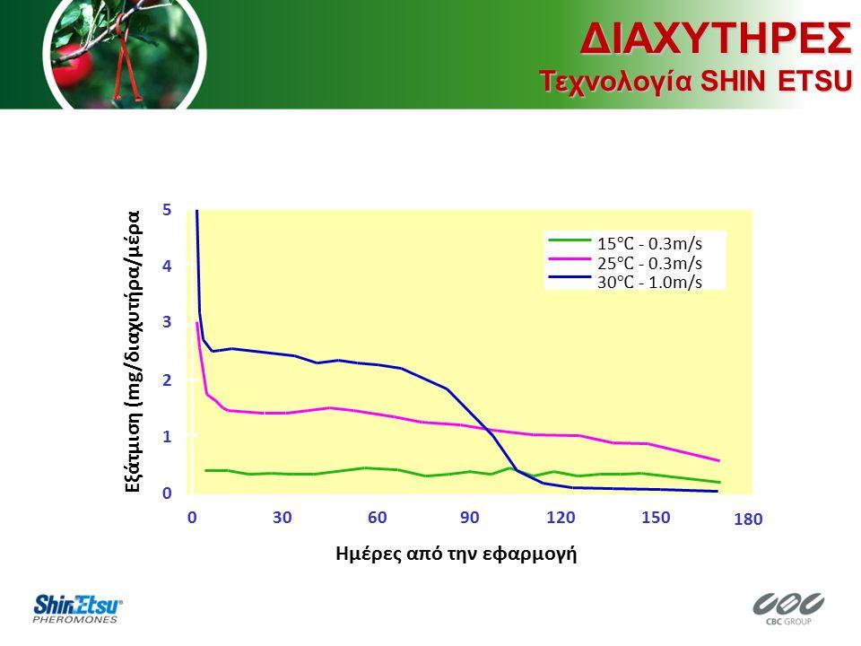 0 1 2 3 4 5 0306090120150 180 Ημέρες από την εφαρμογή 15 ℃ - 0.3m/s 25 ℃ - 0.3m/s 30 ℃ - 1.0m/s Εξάτμιση (mg/διαχυτήρα/μέραΔΙΑΧΥΤΗΡΕΣ Τεχνολογία SHIN ETSU
