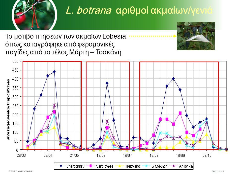 Το μοτίβο πτήσεων των ακμαίων Lobesia όπως καταγράφηκε από φερομονικές παγίδες από το τέλος Μάρτη – Τοσκάνη L. botrana αριθμοί ακμαίων/γενιά
