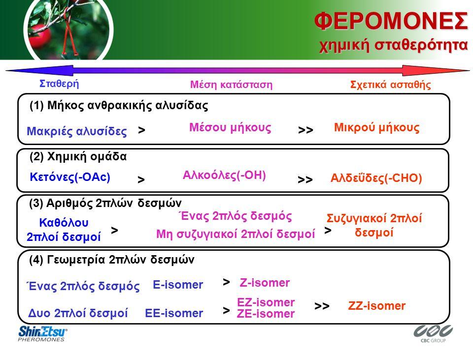 (2) Χημική ομάδα Κετόνες(-OAc) Αλκοόλες(-OH) Αλδεΰδες(-CHO) >>> (3) Αριθμός 2πλών δεσμών Καθόλου 2πλοί δεσμοί Ένας 2πλός δεσμός Μη συζυγιακοί 2πλοί δεσμοί Συζυγιακοί 2πλοί δεσμοί >> E-isomer Z-isomer (4) Γεωμετρία 2πλών δεσμών Ένας 2πλός δεσμός Δυο 2πλοί δεσμοίEE-isomer EZ-isomer ZE-isomer ZZ-isomer > > >> (1) Μήκος ανθρακικής αλυσίδας Μακριές αλυσίδες Μέσου μήκους Μικρού μήκους >>> Σταθερή Μέση κατάστασηΣχετικά ασταθής ΦΕΡΟΜΟΝΕΣ χημική σταθερότητα