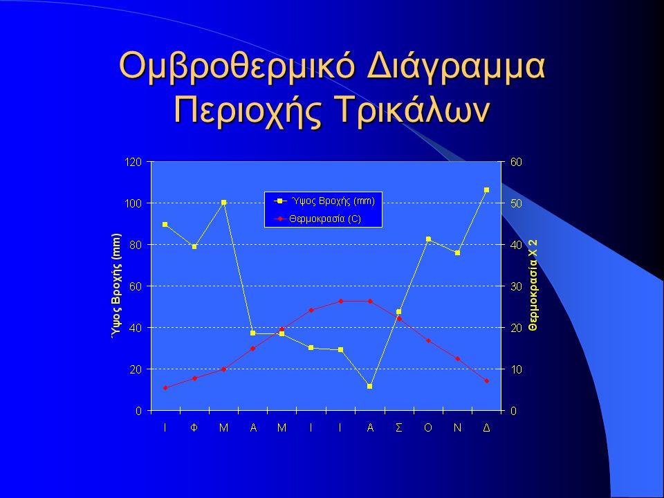 Ομβροθερμικό Διάγραμμα Περιοχής Τρικάλων